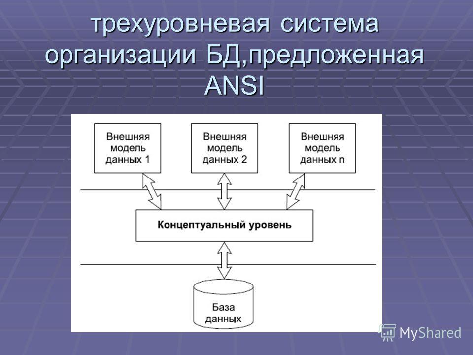 трехуровневая система организации БД,предложенная ANSI