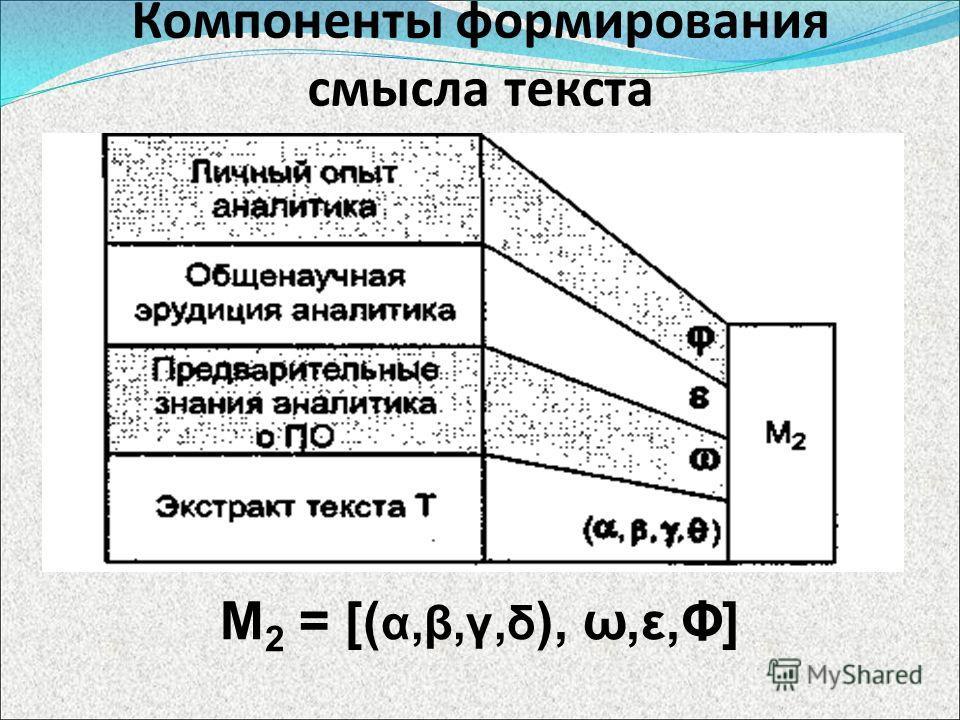 Компоненты формирования смысла текста М 2 = [( α,β,γ,δ ), ω,ε,Φ]