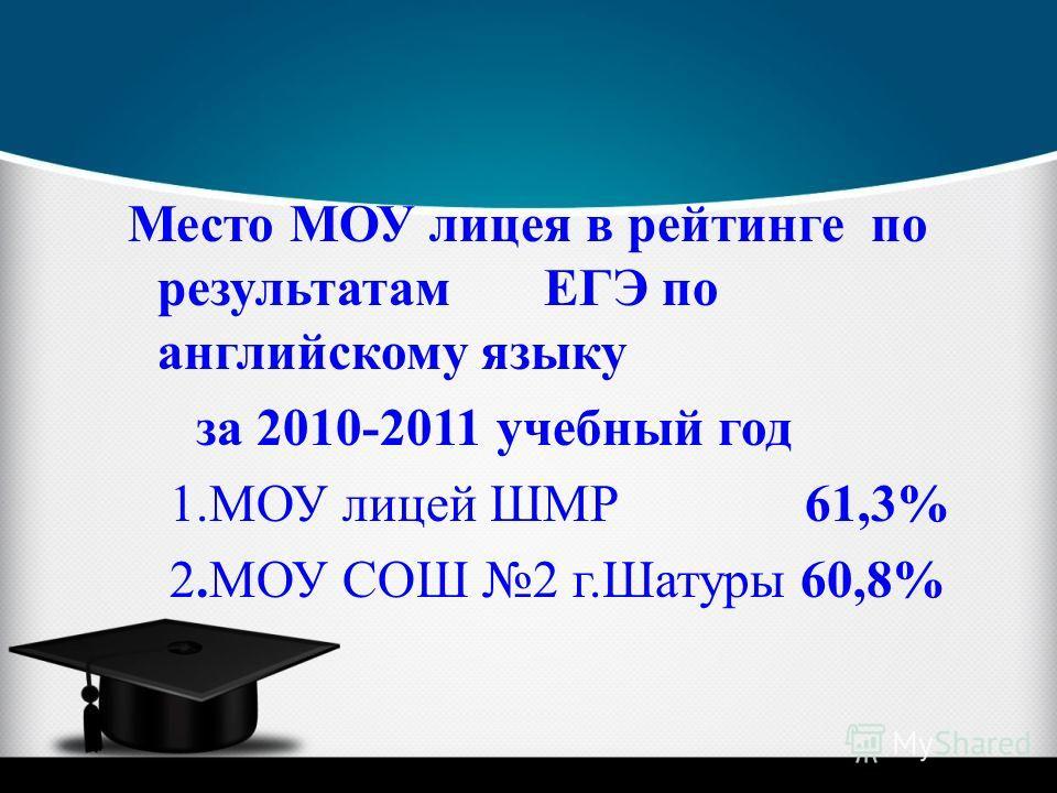 Место МОУ лицея в рейтинге по результатам ЕГЭ по английскому языку за 2010-2011 учебный год 1.МОУ лицей ШМР 61,3% 2.МОУ СОШ 2 г.Шатуры 60,8%