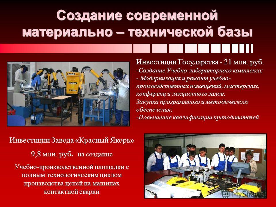 Создание современной материально – технической базы Инвестиции Государства - 21 млн. руб. -Создание Учебно-лабораторного комплекса; - Модернизация и ремонт учебно- производственных помещений, мастерских, конференц и лекционного залов; Закупка програм