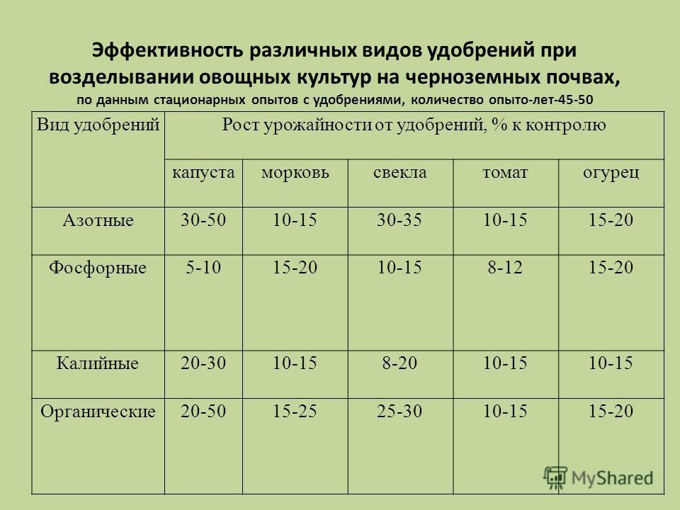 Вид удобренийРост урожайности от удобрений, % к контролю капустаморковьсвеклатоматогурец Азотные30-5010-1530-3510-1515-20 Фосфорные5-1015-2010-158-1215-20 Калийные20-3010-158-2010-15 Органические20-5015-2525-3010-1515-20 Эффективность различных видов