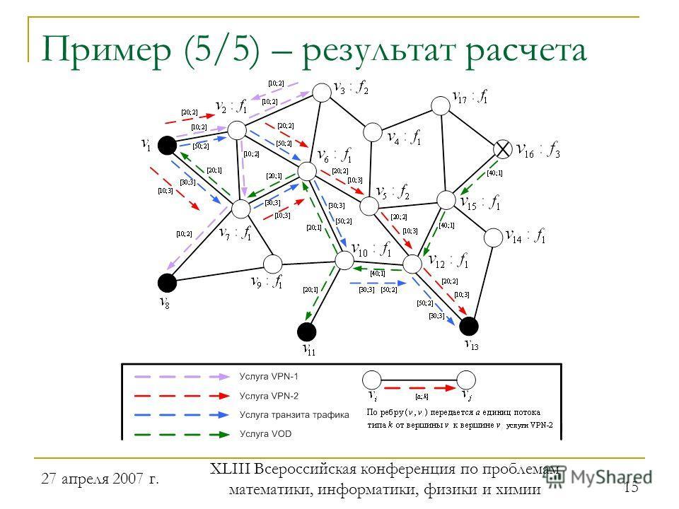27 апреля 2007 г. XLIII Всероссийская конференция по проблемам математики, информатики, физики и химии 15 Пример (5/5) – результат расчета