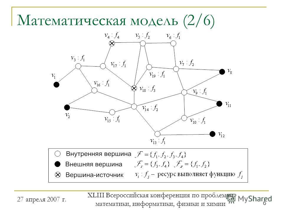 27 апреля 2007 г. XLIII Всероссийская конференция по проблемам математики, информатики, физики и химии 6 Математическая модель (2/6)