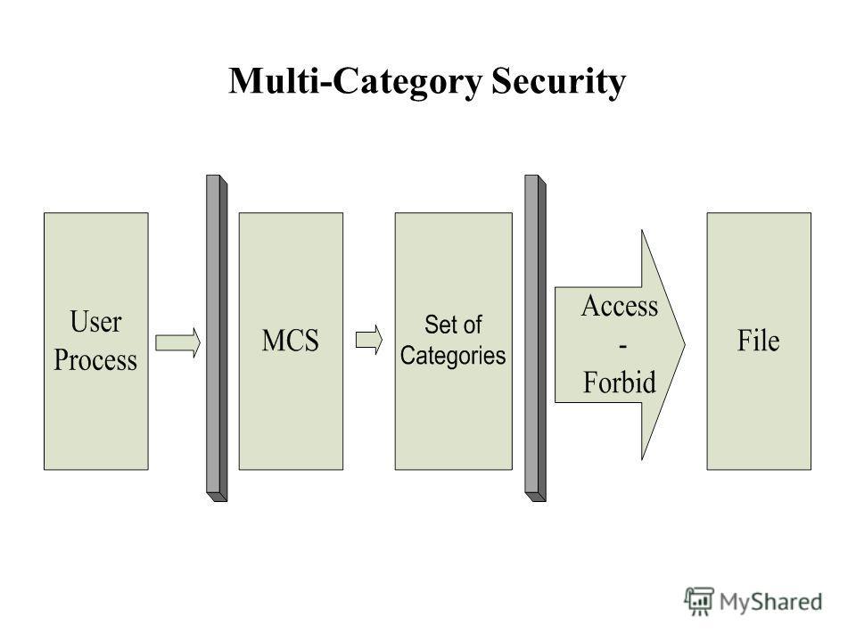 Multi-Category Security