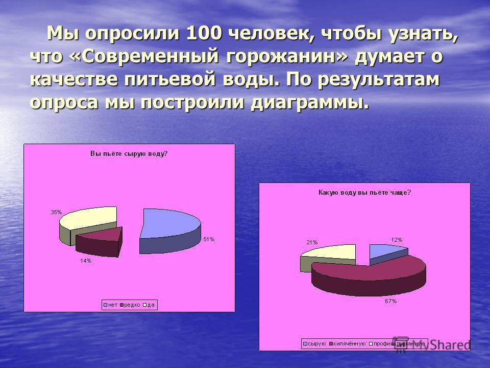Мы опросили 100 человек, чтобы узнать, что «Современный горожанин» думает о качестве питьевой воды. По результатам опроса мы построили диаграммы. Мы опросили 100 человек, чтобы узнать, что «Современный горожанин» думает о качестве питьевой воды. По р