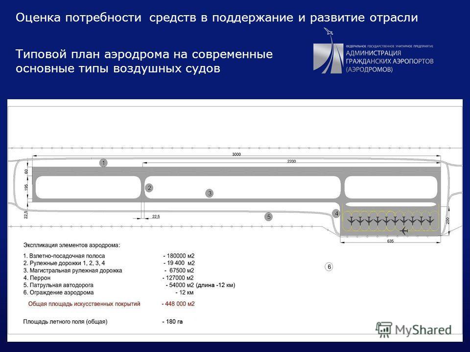 17 Типовой план аэродрома на современные основные типы воздушных судов Оценка потребности средств в поддержание и развитие отрасли