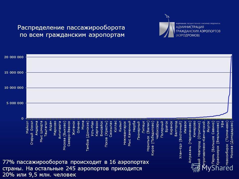 9 Распределение пассажирооборота по всем гражданским аэропортам 77% пассажирооборота происходит в 16 аэропортах страны. На остальные 245 аэропортов приходится 20% или 9,5 млн. человек