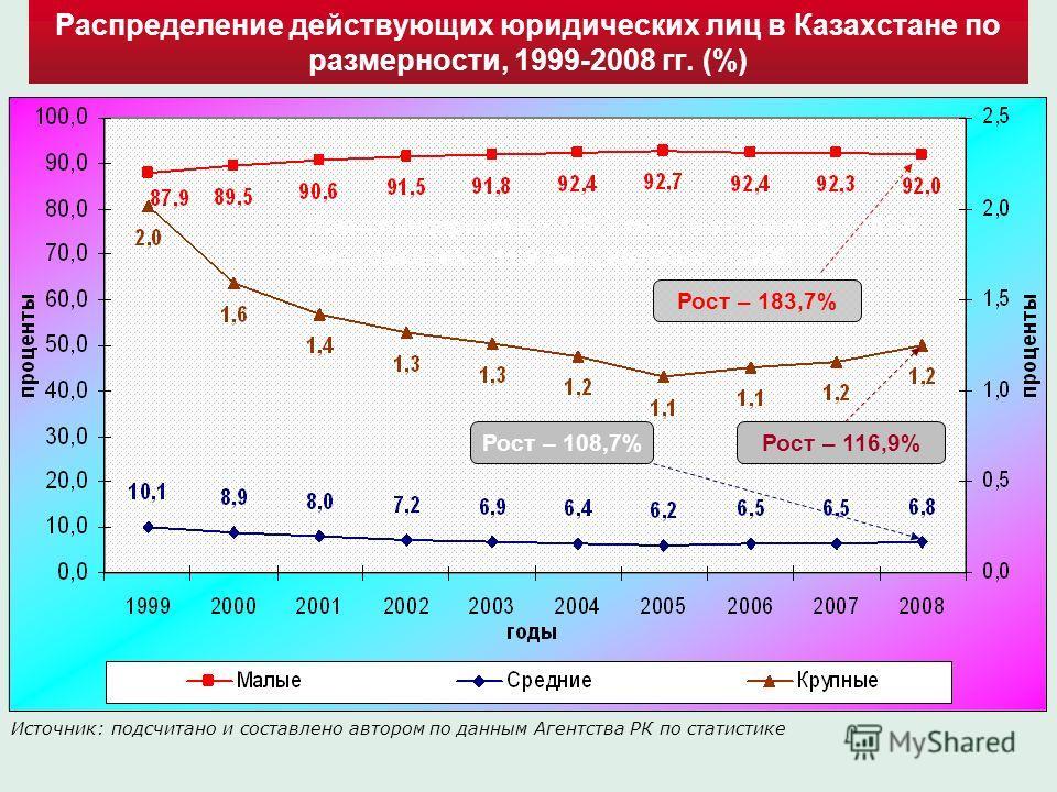 Распределение действующих юридических лиц в Казахстане по размерности, 1999-2008 гг. (%) Источник: подсчитано и составлено автором по данным Агентства РК по статистике Всего предприятий – 176,7 тыс., в т.ч. малых – 162,6 тыс., средних – 11,9 тыс., кр