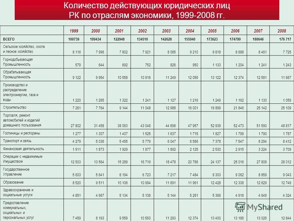 Количество действующих юридических лиц РК по отраслям экономики, 1999-2008 гг. 1999200020012002200320042005200620072008 ВСЕГО100739109434122948134510142628155940173623174799180646176 717 Сельское хозяйство, охота и лесное хозяйство8 1167 9967 8027 92