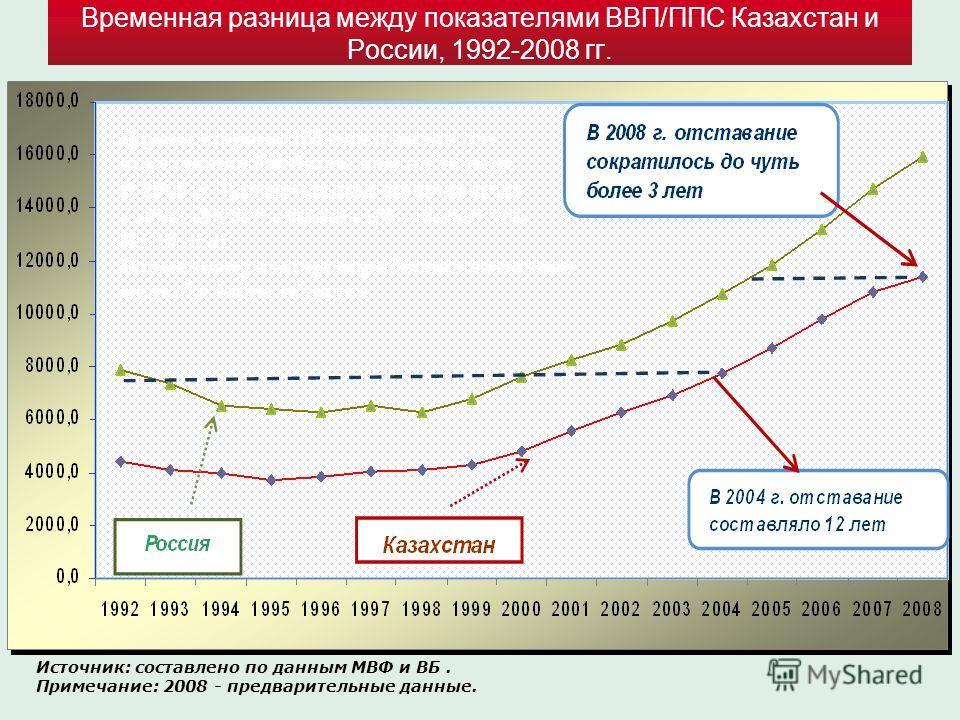 Временная разница между показателями ВВП/ППС Казахстан и России, 1992-2008 гг. Другие страны ЦА отставали от показателя РФ более чем на 16 лет. В 2008 г. Туркменистан отставал на 7 лет, другие страны ЦА – более чем На 10 лет. Временная разница опреде