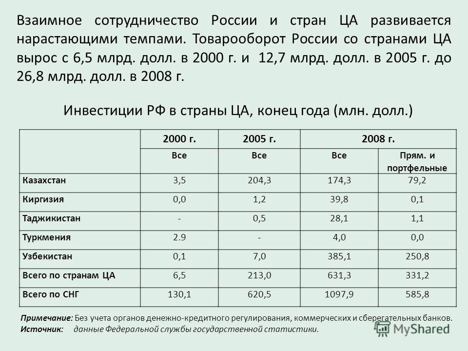 Взаимное сотрудничество России и стран ЦА развивается нарастающими темпами. Товарооборот России со странами ЦА вырос с 6,5 млрд. долл. в 2000 г. и 12,7 млрд. долл. в 2005 г. до 26,8 млрд. долл. в 2008 г. Инвестиции РФ в страны ЦА, конец года (млн. до