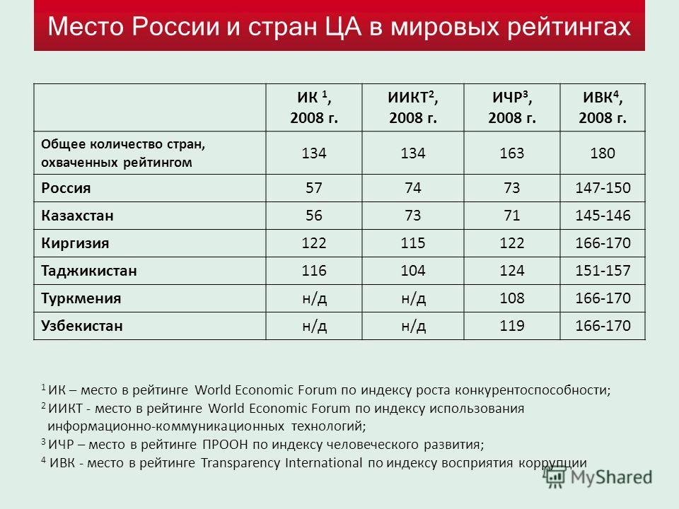 Место России и стран ЦА в мировых рейтингах ИК 1, 2008 г. ИИКТ 2, 2008 г. ИЧР 3, 2008 г. ИВК 4, 2008 г. Общее количество стран, охваченных рейтингом 134 163180 Россия577473147-150 Казахстан567371145-146 Киргизия122115122166-170 Таджикистан11610412415