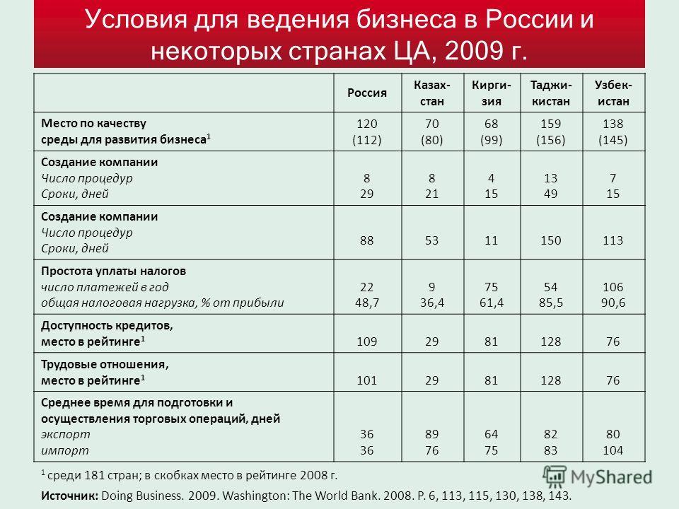 Условия для ведения бизнеса в России и некоторых странах ЦА, 2009 г. Россия Казах- стан Кирги- зия Таджи- кистан Узбек- истан Место по качеству среды для развития бизнеса 1 120 (112) 70 (80) 68 (99) 159 (156) 138 (145) Создание компании Число процеду