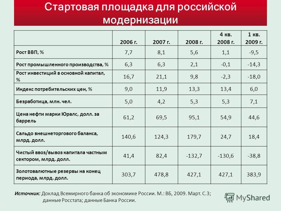 Стартовая площадка для российской модернизации 2006 г.2007 г.2008 г. 4 кв. 2008 г. 1 кв. 2009 г. Рост ВВП, % 7,78,15,61,1-9,5 Рост промышленного производства, % 6,3 2,1-0,1-14,3 Рост инвестиций в основной капитал, % 16,721,19,8-2,3-18,0 Индекс потреб