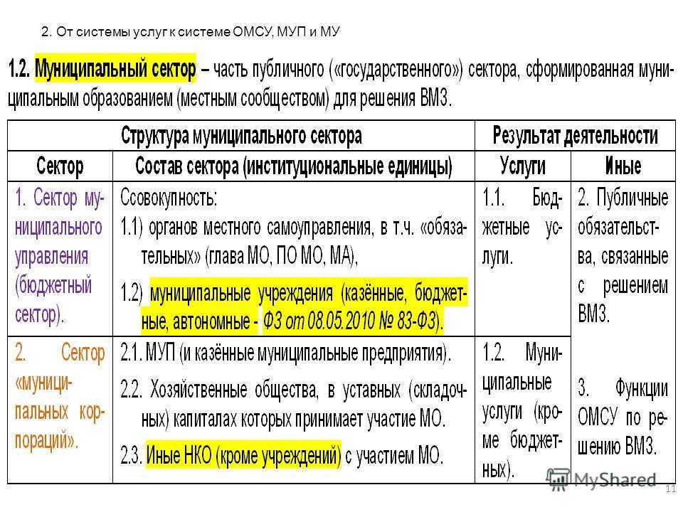 2. От системы услуг к системе ОМСУ, МУП и МУ 11