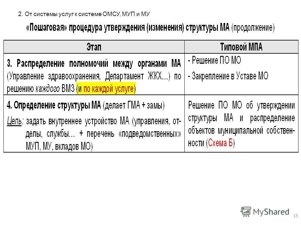 2. От системы услуг к системе ОМСУ, МУП и МУ 15