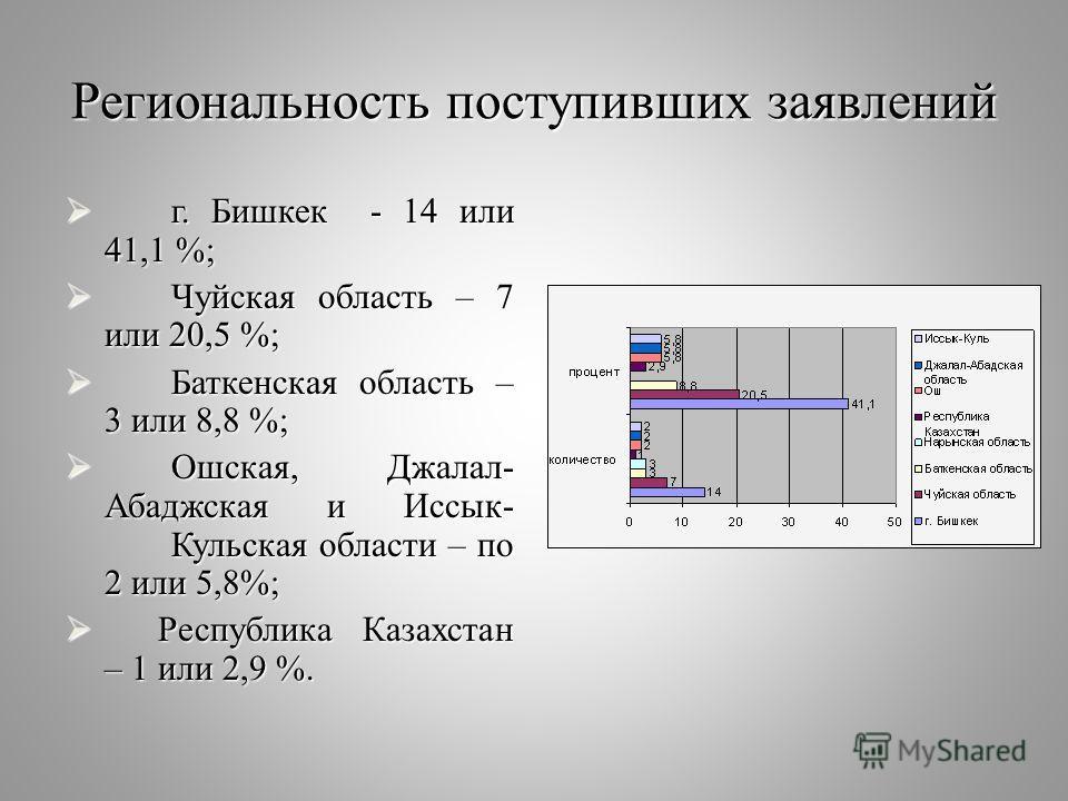 Региональность поступивших заявлений г. Бишкек - 14 или 41,1 %; г. Бишкек - 14 или 41,1 %; Чуйская область – 7 или 20,5 %; Чуйская область – 7 или 20,5 %; Баткенская область – 3 или 8,8 %; Баткенская область – 3 или 8,8 %; Ошская, Джалал- Абаджская и