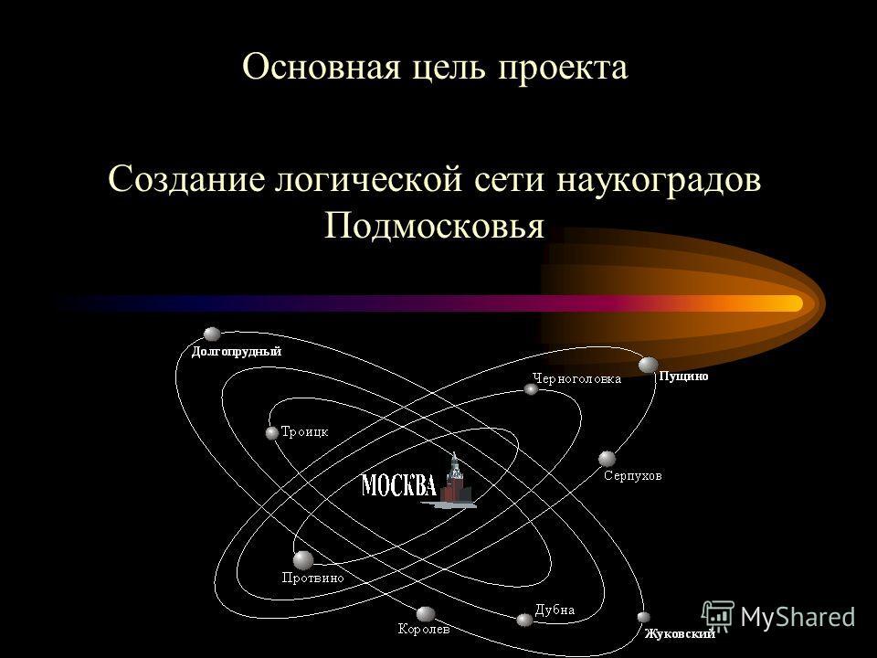 Основная цель проекта Создание логической сети наукоградов Подмосковья