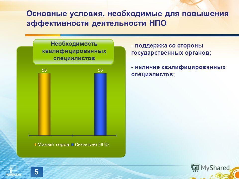 5 Основные условия, необходимые для повышения эффективности деятельности НПО Необходимость квалифицированных специалистов - поддержка со стороны государственных органов; - наличие квалифицированных специалистов;
