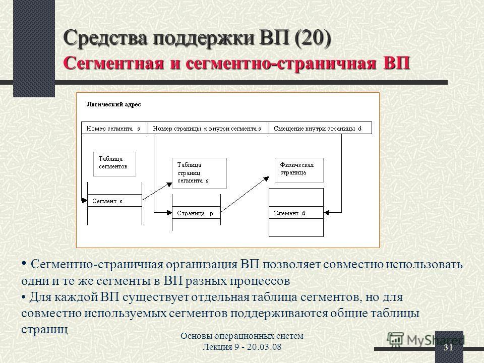 Основы операционных систем Лекция 9 - 20.03.0831 Средства поддержки ВП (20) Сегментная и сегментно-страничная ВП Сегментно-страничная организация ВП позволяет совместно использовать одни и те же сегменты в ВП разных процессов Для каждой ВП существует