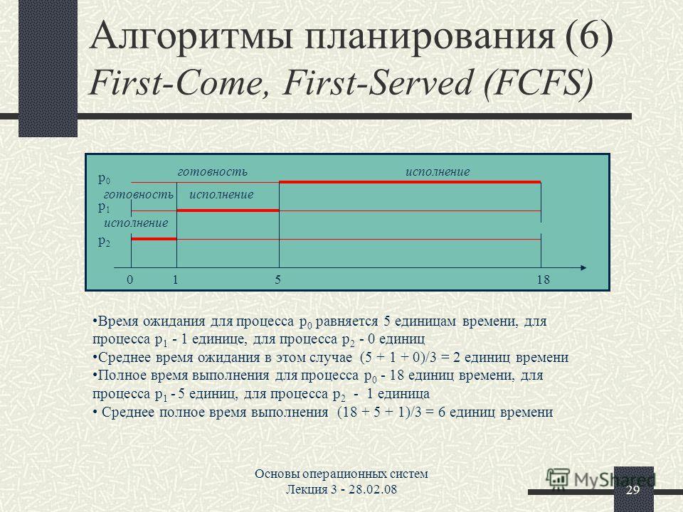 Основы операционных систем Лекция 3 - 28.02.0829 Алгоритмы планирования (6) First-Come, First-Served (FCFS) исполнение готовность 01518 p0p0 p1p1 p2p2 Время ожидания для процесса p 0 равняется 5 единицам времени, для процесса p 1 - 1 единице, для про