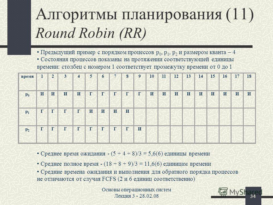 Основы операционных систем Лекция 3 - 28.02.0834 Алгоритмы планирования (11) Round Robin (RR) время123456789101112131415161718 p0p0 ИИИИГГГГГИИИИИИИИИ p1p1 ГГГГИИИИ p2p2 ГГГГГГГГИ Предыдущий пример с порядком процессов p 0, p 1, p 2 и размером кванта