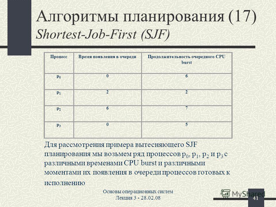 Основы операционных систем Лекция 3 - 28.02.0841 Алгоритмы планирования (17) Shortest-Job-First (SJF) ПроцессВремя появления в очередиПродолжительность очередного CPU burst p0p0 06 p1p1 22 p2p2 67 p3p3 05 Для рассмотрения примера вытесняющего SJF пла
