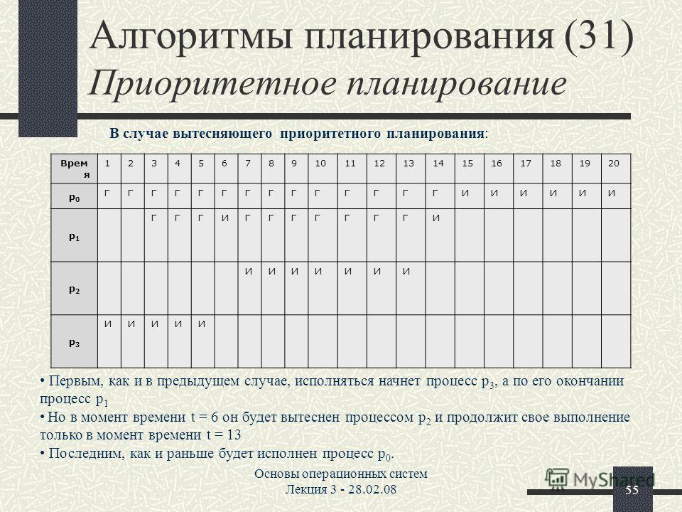Основы операционных систем Лекция 3 - 28.02.0855 Алгоритмы планирования (31) Приоритетное планирование Первым, как и в предыдущем случае, исполняться начнет процесс p 3, а по его окончании процесс p 1 Но в момент времени t = 6 он будет вытеснен проце