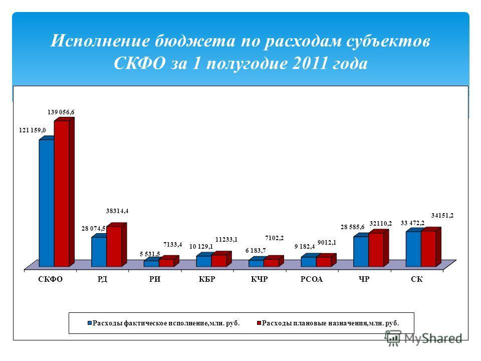 Исполнение бюджета по расходам субъектов СКФО за 1 полугодие 2011 года