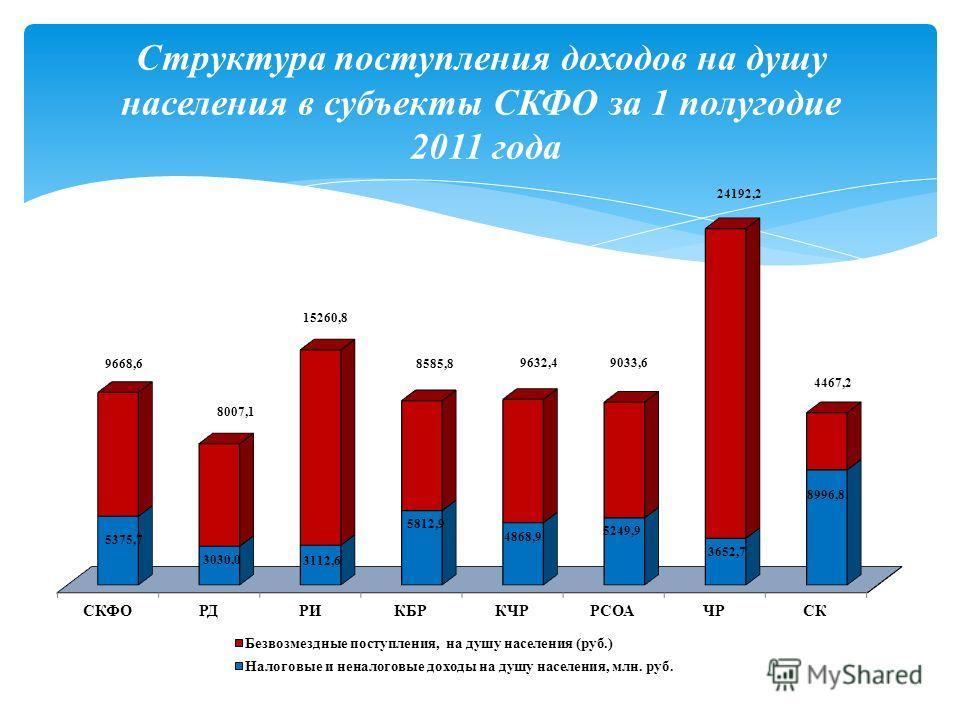 Структура поступления доходов на душу населения в субъекты СКФО за 1 полугодие 2011 года