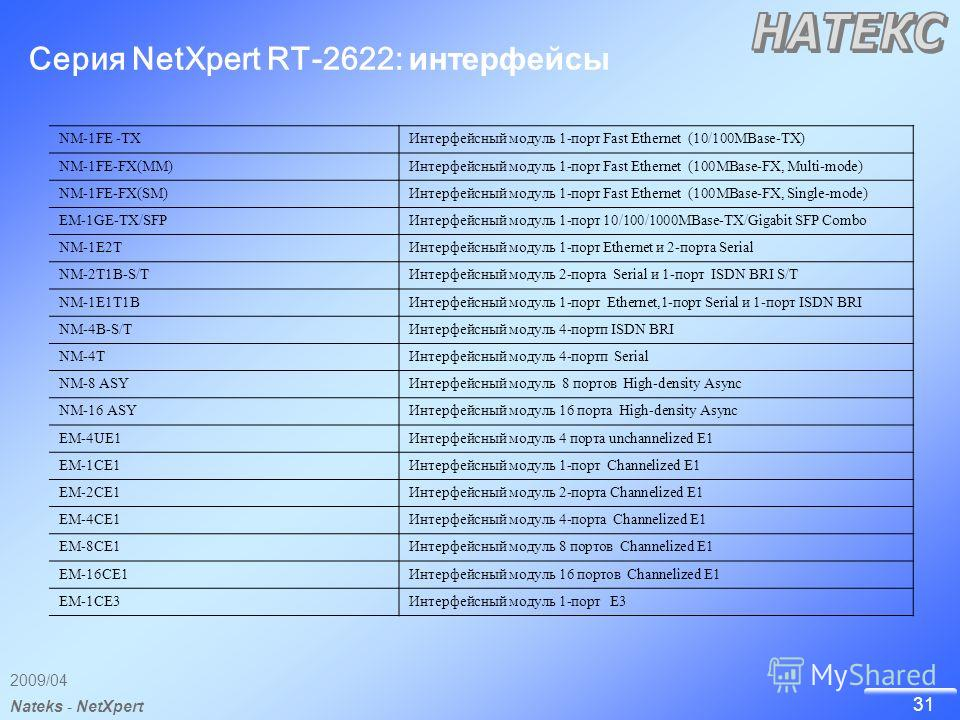 31 2009/04 Nateks - NetXpert Серия NetXpert RT-2622: интерфейсы NM-1FE -TXИнтерфейсный модуль 1-порт Fast Ethernet (10/100MBase-TX) NM-1FE-FX(MM)Интерфейсный модуль 1-порт Fast Ethernet (100MBase-FX, Multi-mode) NM-1FE-FX(SM)Интерфейсный модуль 1-пор