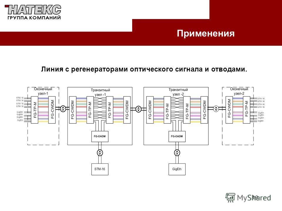 19 Применения Линия с регенераторами оптического сигнала и отводами.