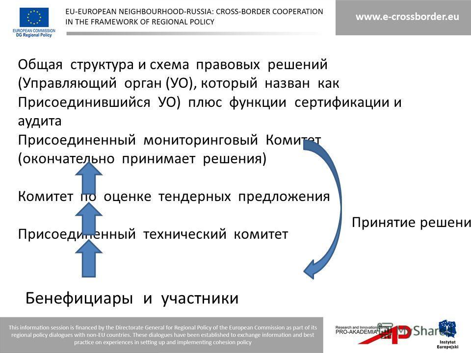 Общая структура и схема правовых решений (Управляющий орган (УО), который назван как Присоединившийся УО) плюс функции сертификации и аудита Присоединенный мониторинговый Комитет (окончательно принимает решения) Комитет по оценке тендерных предложени