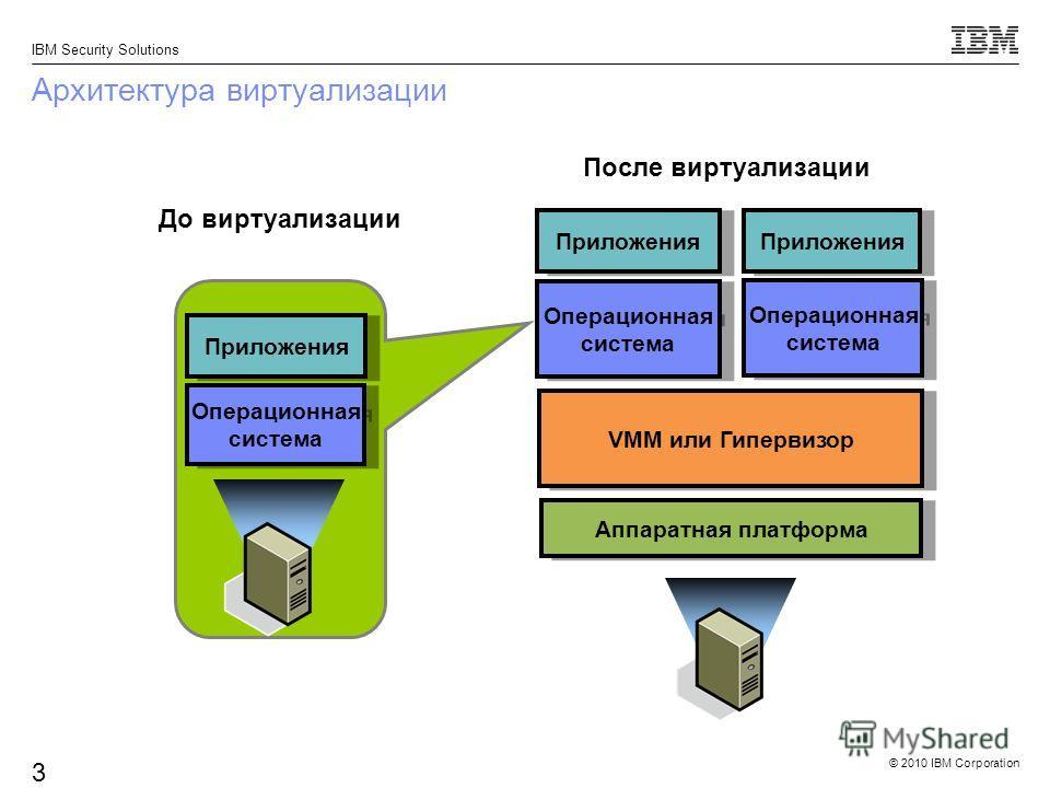 © 2010 IBM Corporation IBM Security Solutions 3 Архитектура виртуализации До виртуализации После виртуализации VMM или Гипервизор Операционная система Аппаратная платформа Операционная система Приложения