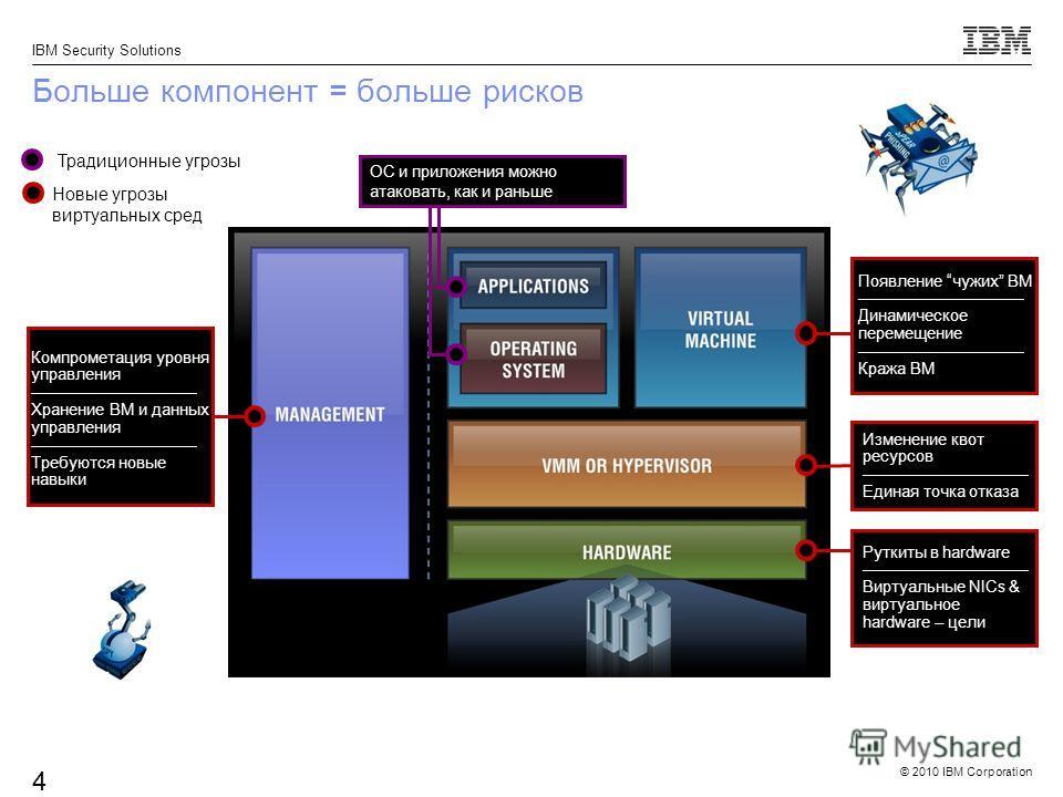 © 2010 IBM Corporation IBM Security Solutions 4 Больше компонент = больше рисков Изменение квот ресурсов Единая точка отказа Традиционные угрозы Появление чужих ВМ Динамическое перемещение Кража ВМ Руткиты в hardware Виртуальные NICs & виртуальное ha