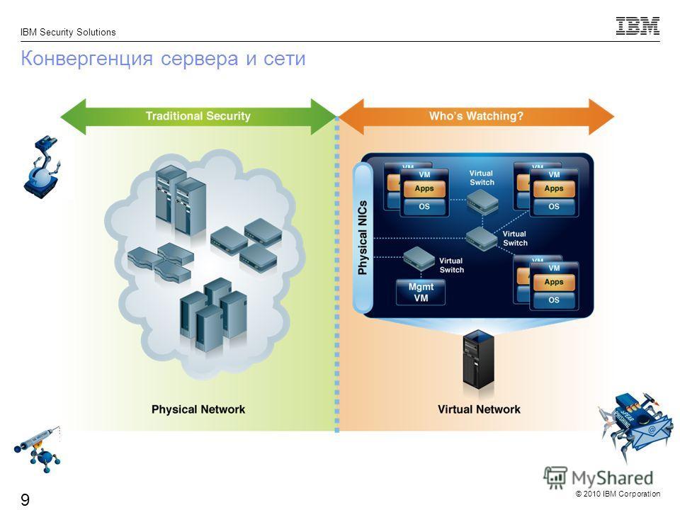 © 2010 IBM Corporation IBM Security Solutions 9 Конвергенция сервера и сети