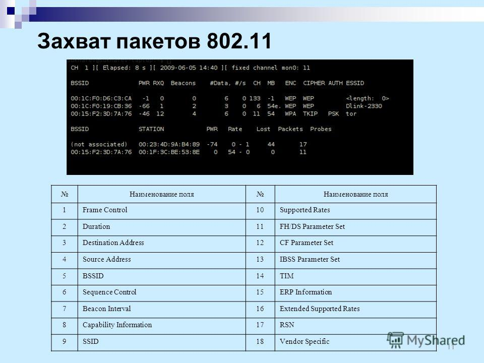 Захват пакетов 802.11 11 Наименование поляНаименование поля 1Frame Control10Supported Rates 2Duration11FH/DS Parameter Set 3Destination Address1212CF Parameter Set 4Source Address1313IBSS Parameter Set 5BSSID1414TIM 6Sequence Control1515ERP Informati