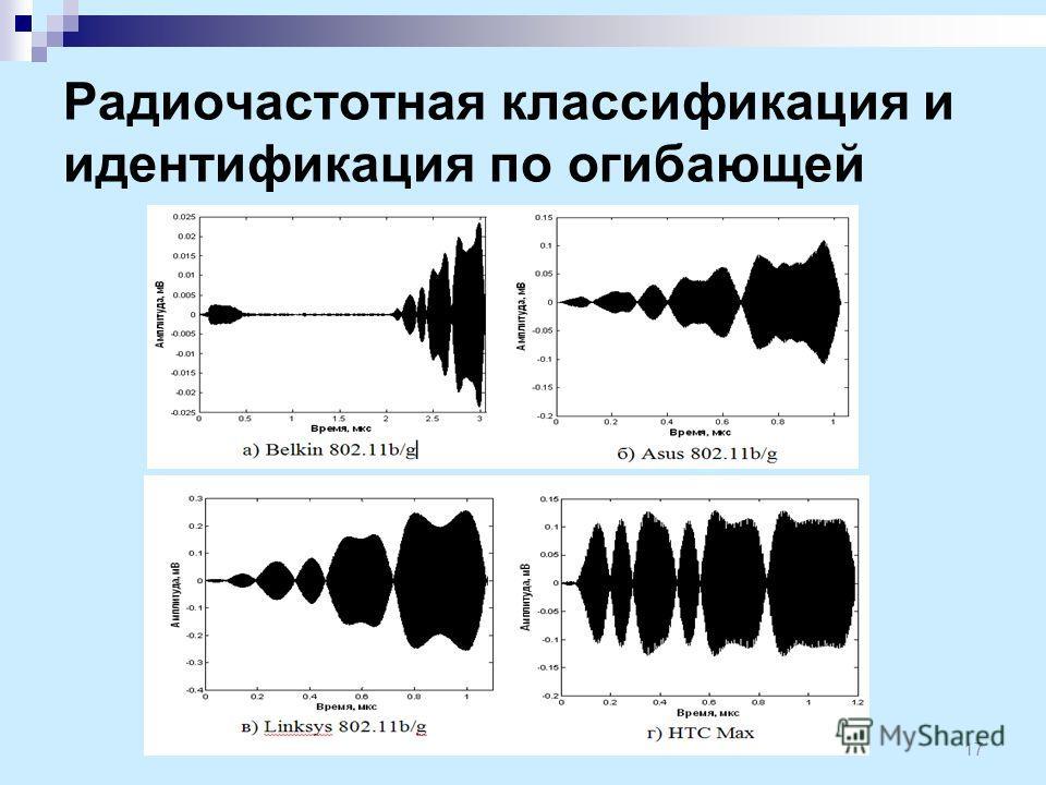 Радиочастотная классификация и идентификация по огибающей 17