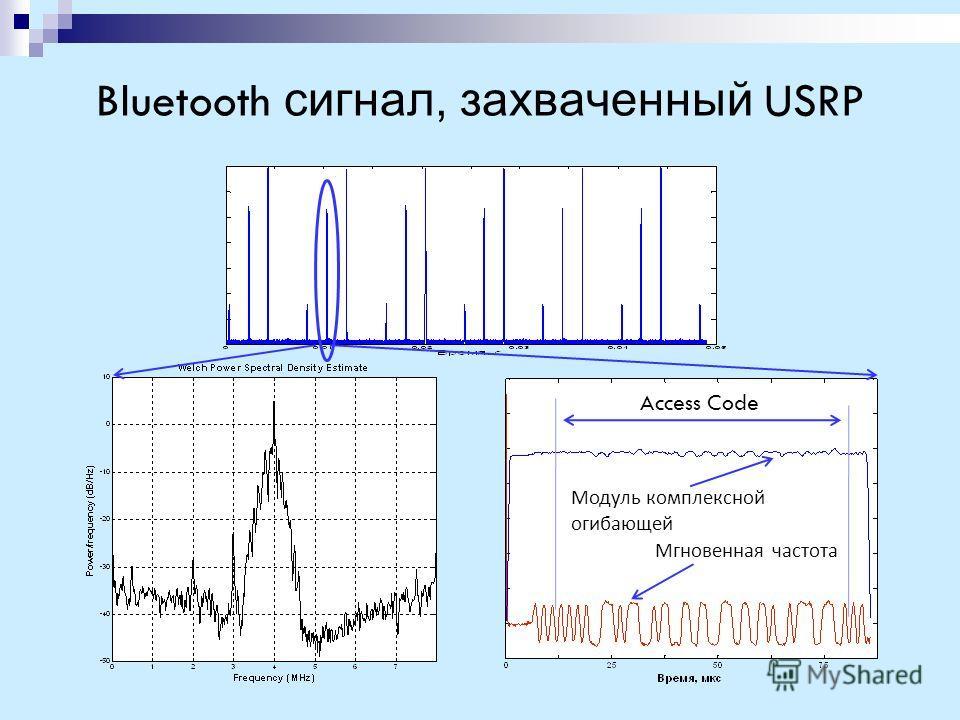 Bluetooth сигнал, захваченный USRP Access Code Модуль комплексной огибающей Мгновенная частота