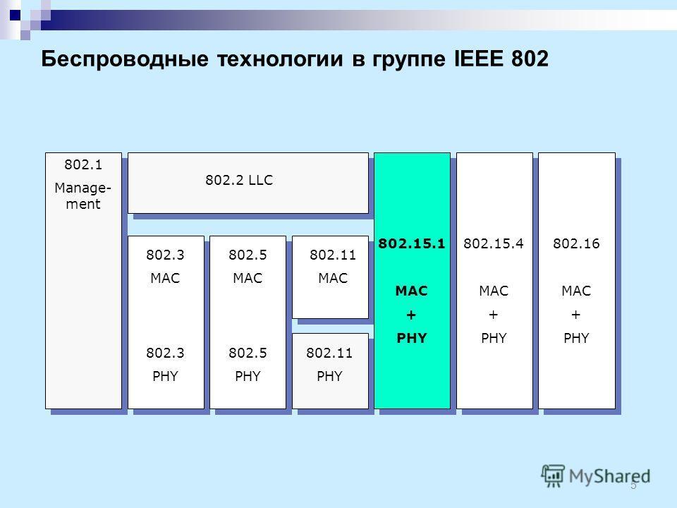 5 802.1 Manage- ment 802.3 MAC 802.3 PHY 802.5 MAC 802.5 PHY 802.11 PHY 802.15.1 MAC + PHY 802.2 LLC 802.11 MAC 802.15.4 MAC + PHY 802.16 MAC + PHY