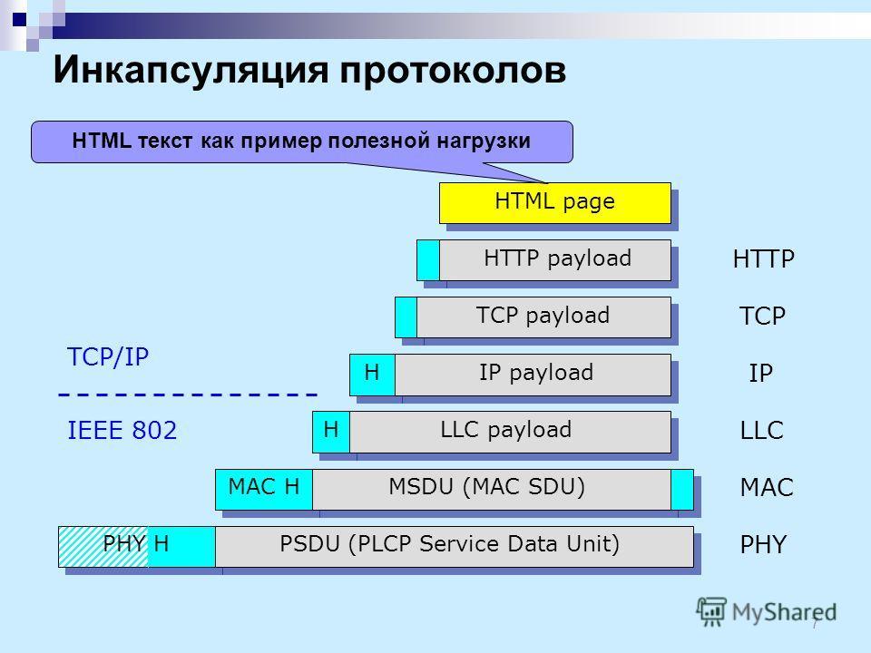 Инкапсуляция протоколов 7 PSDU (PLCP Service Data Unit) MAC H PHY MSDU (MAC SDU) LLC payloadH HIP payload TCP payload HTTP payload HTML page MAC LLC IP TCP HTTP IEEE 802 TCP/IP PHY H HTML текст как пример полезной нагрузки