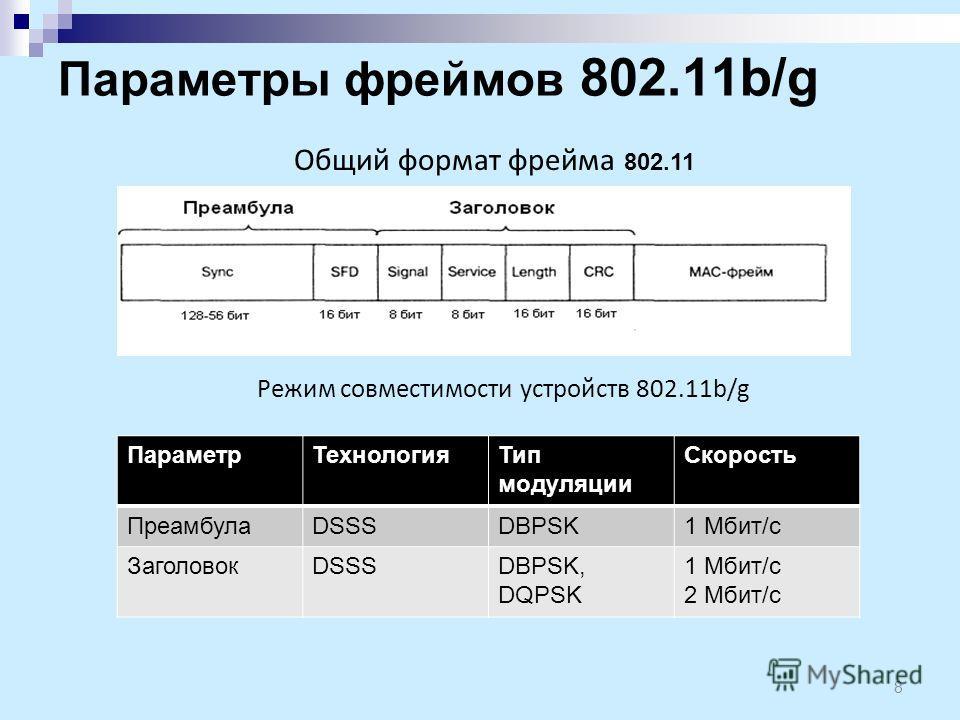 Параметры фреймов 802.11b/g 8 Режим совместимости устройств 802.11b/g ПараметрТехнологияТип модуляции Скорость ПреамбулаDSSSDBPSK1 Мбит/с ЗаголовокDSSSDBPSK, DQPSK 1 Мбит/с 2 Мбит/с Общий формат фрейма 802.11