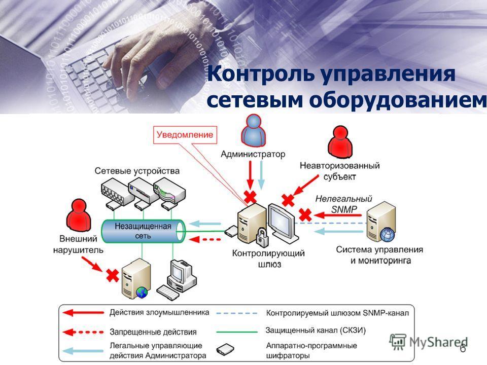 Контроль управления сетевым оборудованием 6