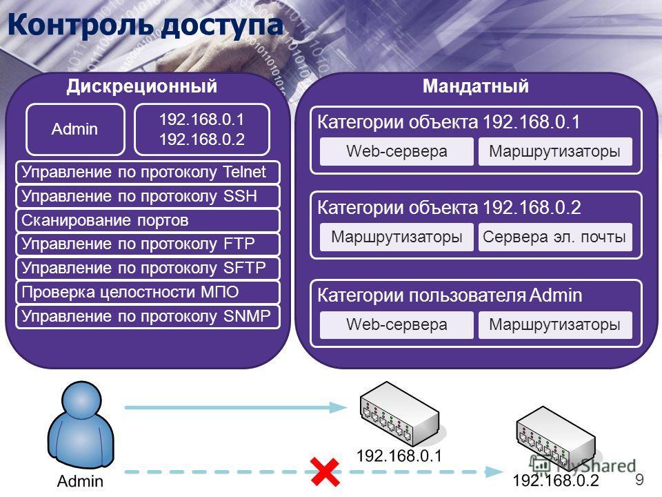 Контроль доступа Категории объекта 192.168.0.1 Web-сервераМаршрутизаторы Категории объекта 192.168.0.2 МаршрутизаторыСервера эл. почты Категории пользователя Admin Web-сервераМаршрутизаторы Мандатный Управление по протоколу TelnetУправление по проток