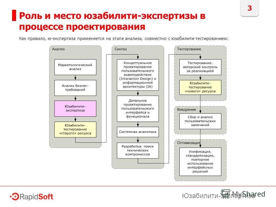 3 Роль и место юзабилити-экспертизы в процессе проектирования Юзабилити-экспертиза Как правило, ю-экспертиза применяется на этапе анализа, совместно с юзабилити-тестированием: