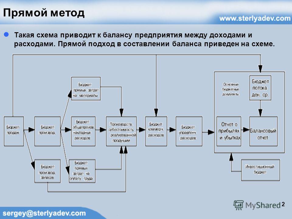 Прямой метод Такая схема приводит к балансу предприятия между доходами и расходами. Прямой подход в составлении баланса приведен на схеме. 2