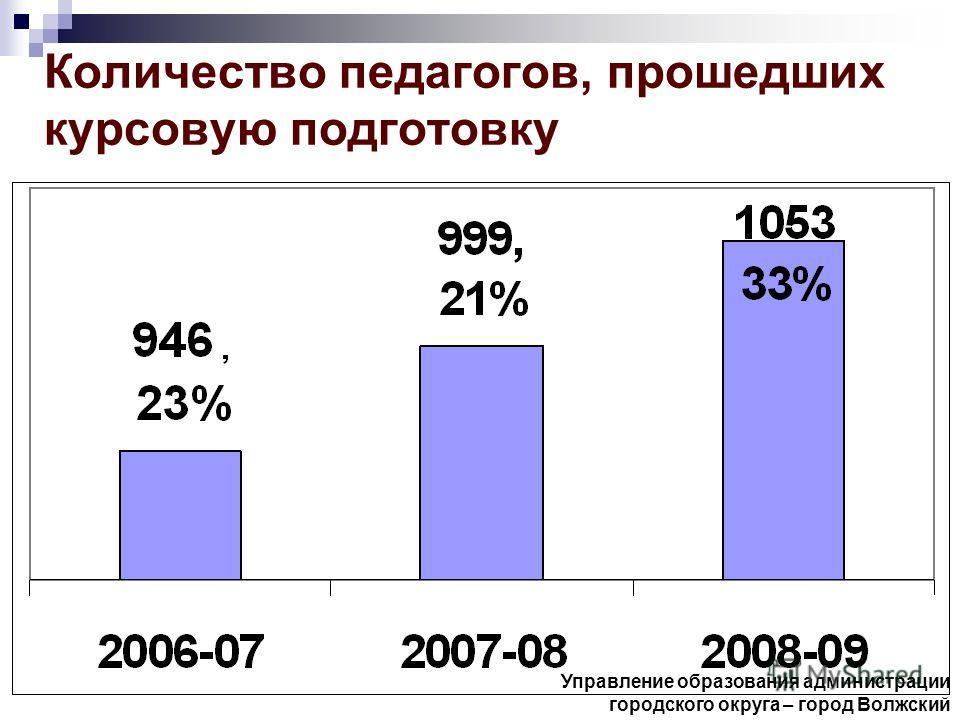 Количество педагогов, прошедших курсовую подготовку Управление образования администрации городского округа – город Волжский
