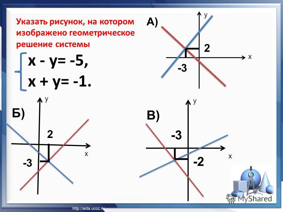 Указать рисунок, на котором изображено геометрическое решение системы x - y= -5, x + y= -1. x y x y x y -3 2 2 -2 А) Б) В)