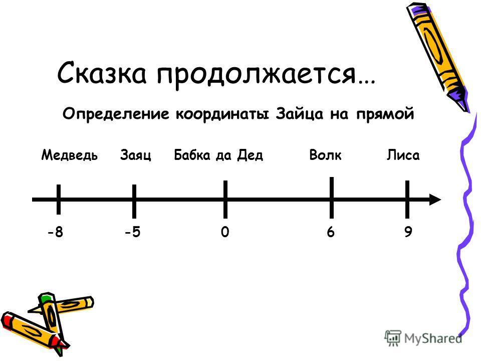 Сказка продолжается… Определение координаты Зайца на прямой Медведь Заяц Бабка да Дед Волк Лиса -8 -5 0 6 9