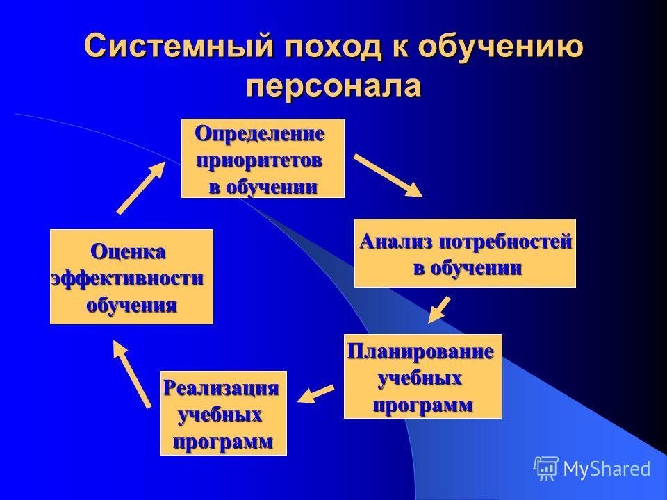 Оценкаэффективностиобучения Анализ потребностей в обучении в обучении Планированиеучебныхпрограмм Реализацияучебныхпрограмм Определениеприоритетов в обучении Системный поход к обучению персонала